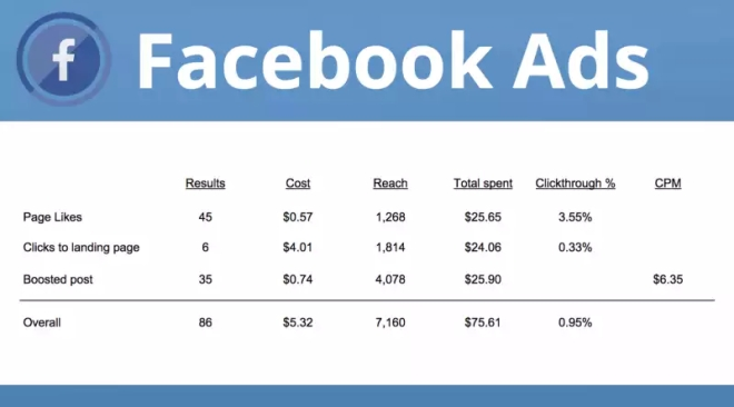 Facebook-Ads-benchmarks-and-examples-800x444