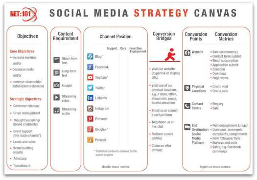 social media strategy canvas