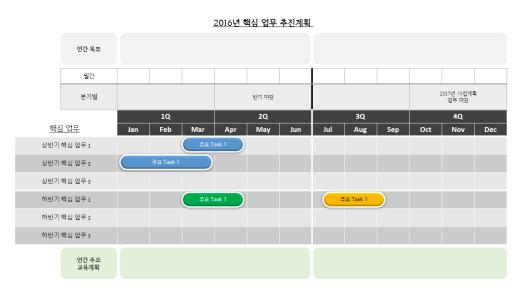 2016년 핵심업무 추진계획 - 간트