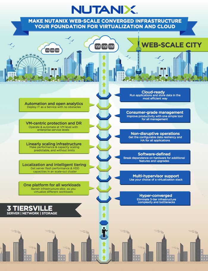 Web city