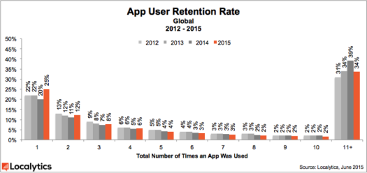 2015_App_User_Retention_Rate_-_Global