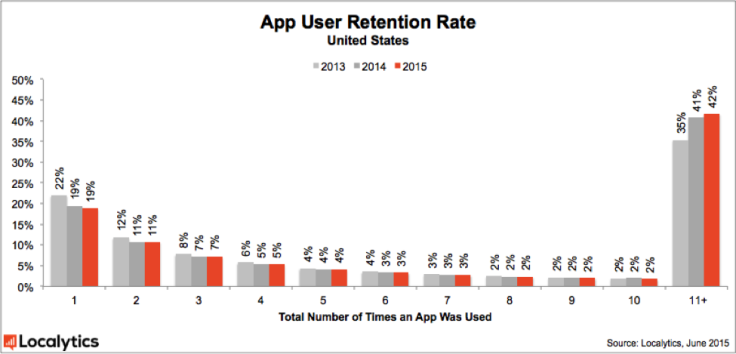 2015_App_User_Retention_Rate_-_United_States