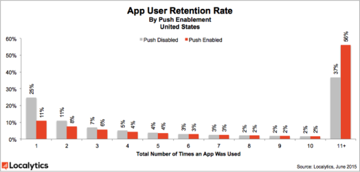 2015_App_User_Retention_Rate_by_Push_Enablement_-_US