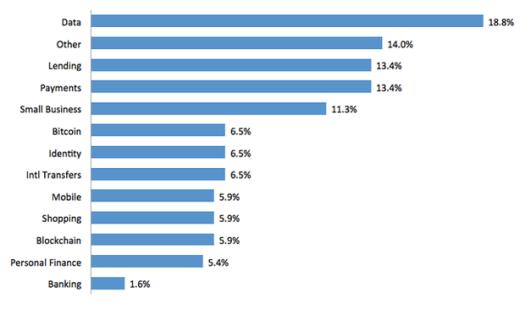 0915-fintech-trends-chart-620