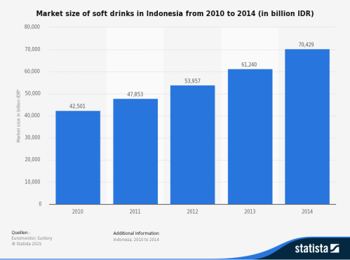 statistic_id422537_indonesia_-soft-drink-market-size-2010-2014