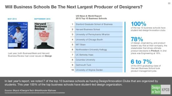 design-in-tech-report-2016-22-1024