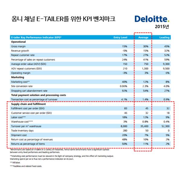 옴니채널 KPI 지표 - 딜로이트 2015.png