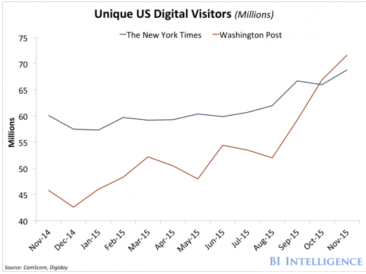 all-this-has-translated-to-higher-traffic-the-post-surpassed-the-ny-times-in-us-unique-web-visitors-in-october-2015